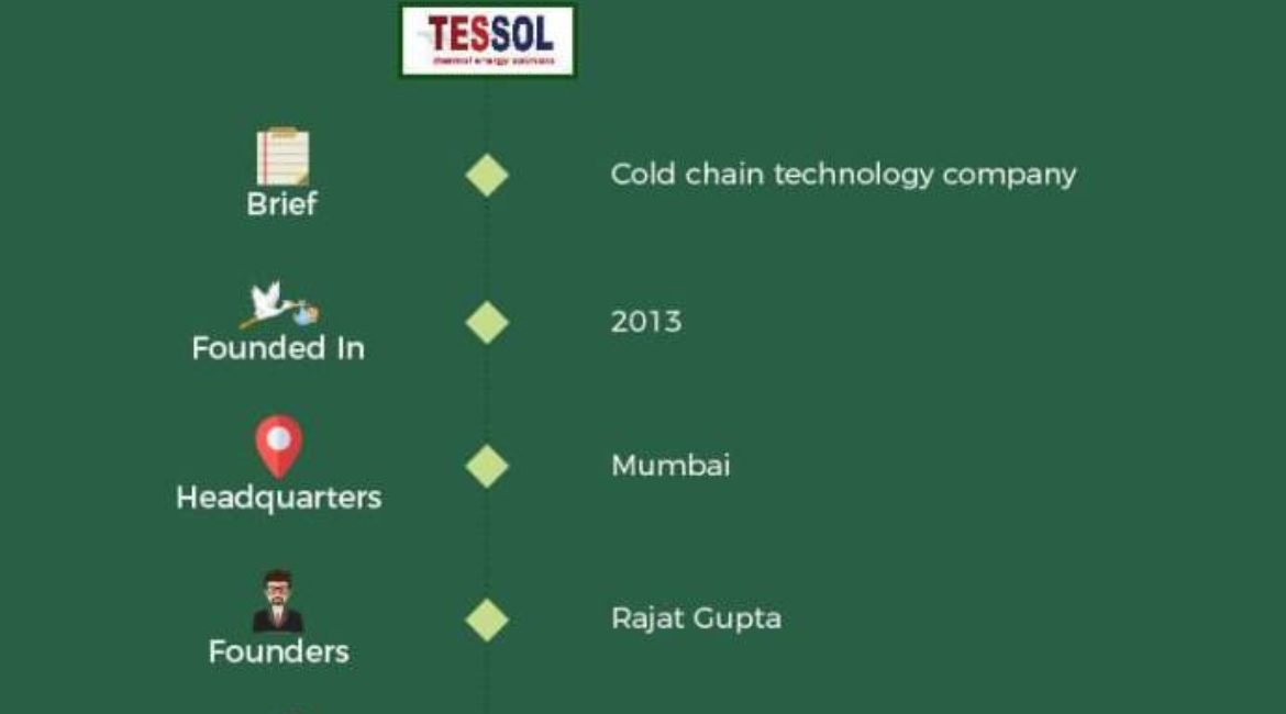 Startup Watchlist: 12 Indian Agritech Startups To Watch Out For In 2018